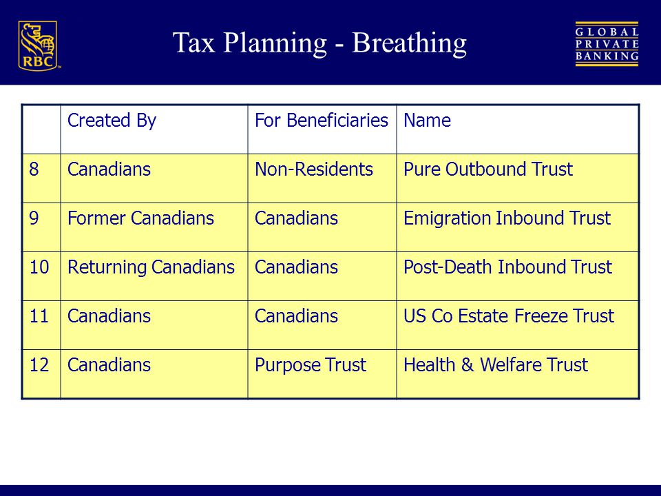 Tax Planning - Breathing Created ByFor BeneficiariesName 8CanadiansNon-ResidentsPure Outbound Trust 9Former CanadiansCanadiansEmigration Inbound Trust 10Returning CanadiansCanadiansPost-Death Inbound Trust 11Canadians US Co Estate Freeze Trust 12CanadiansPurpose TrustHealth & Welfare Trust