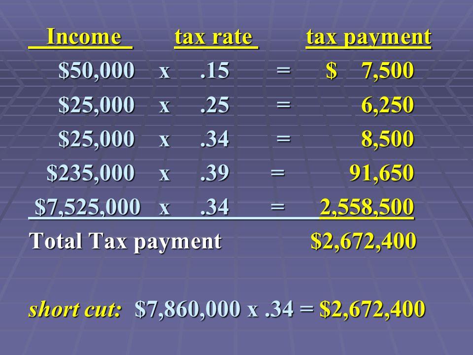 Income tax rate tax payment Income tax rate tax payment $50,000 x.15 = $ 7,500 $50,000 x.15 = $ 7,500 $25,000 x.25 = 6,250 $25,000 x.25 = 6,250 $25,000 x.34 = 8,500 $25,000 x.34 = 8,500 $235,000 x.39 = 91,650 $235,000 x.39 = 91,650 $7,525,000 x.34 = 2,558,500 $7,525,000 x.34 = 2,558,500 Total Tax payment $2,672,400 short cut: $7,860,000 x.34 = $2,672,400