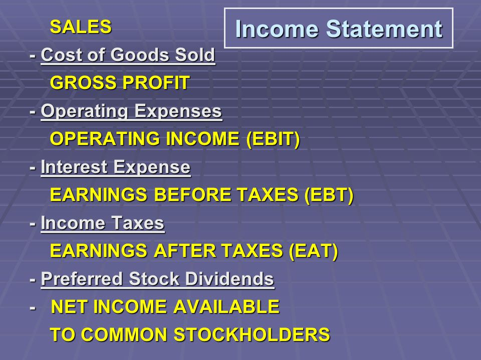 SALES SALES - Cost of Goods Sold GROSS PROFIT GROSS PROFIT - Operating Expenses OPERATING INCOME (EBIT) OPERATING INCOME (EBIT) - Interest Expense EARNINGS BEFORE TAXES (EBT) EARNINGS BEFORE TAXES (EBT) - Income Taxes EARNINGS AFTER TAXES (EAT) EARNINGS AFTER TAXES (EAT) - Preferred Stock Dividends - NET INCOME AVAILABLE TO COMMON STOCKHOLDERS TO COMMON STOCKHOLDERS Income Statement