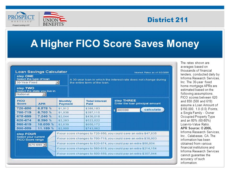 Improve Your Credit Score A Higher FICO Score Saves Money The rates shown are averages based on thousands of financial lenders, conducted daily by Informa Research Services, Inc.