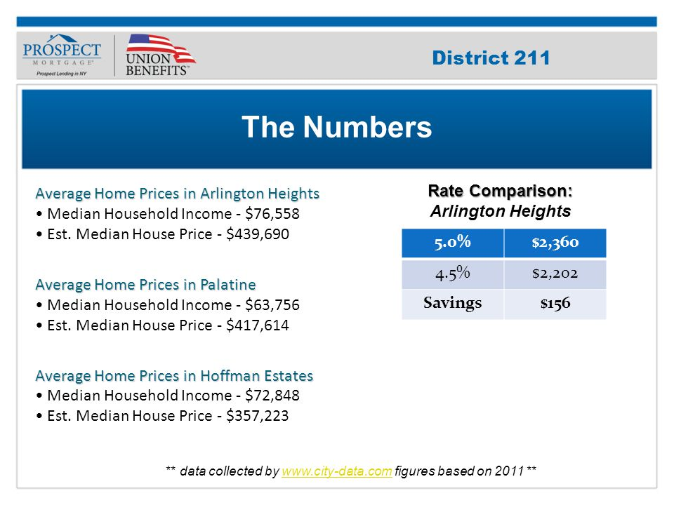 Improve Your Credit Score Average Home Prices in Arlington Heights Median Household Income - $76,558 Est.