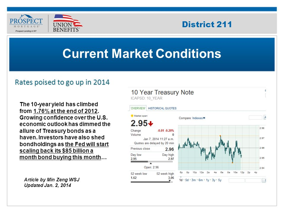 Improve Your Credit Score Home prices poised to go up in 2014 Current Market Conditions District 211 The 10-year yield has climbed from 1.76% at the end of 2012.