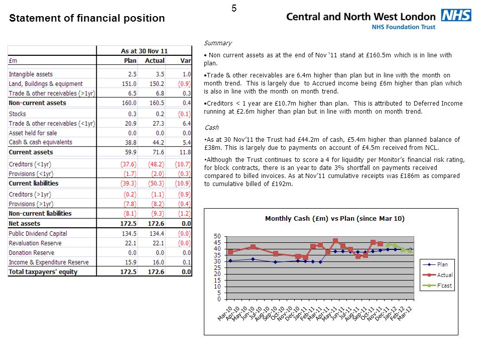 5 Statement of financial position Summary Non current assets as at the end of Nov '11 stand at £160.5m which is in line with plan.
