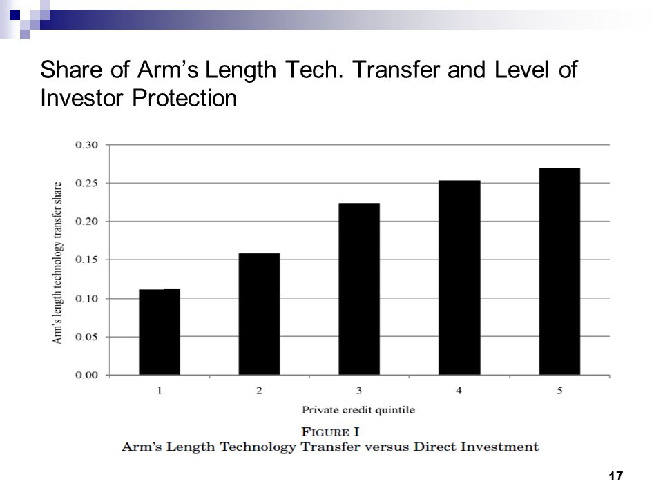 17 Share of Arm's Length Tech. Transfer and Level of Investor Protection