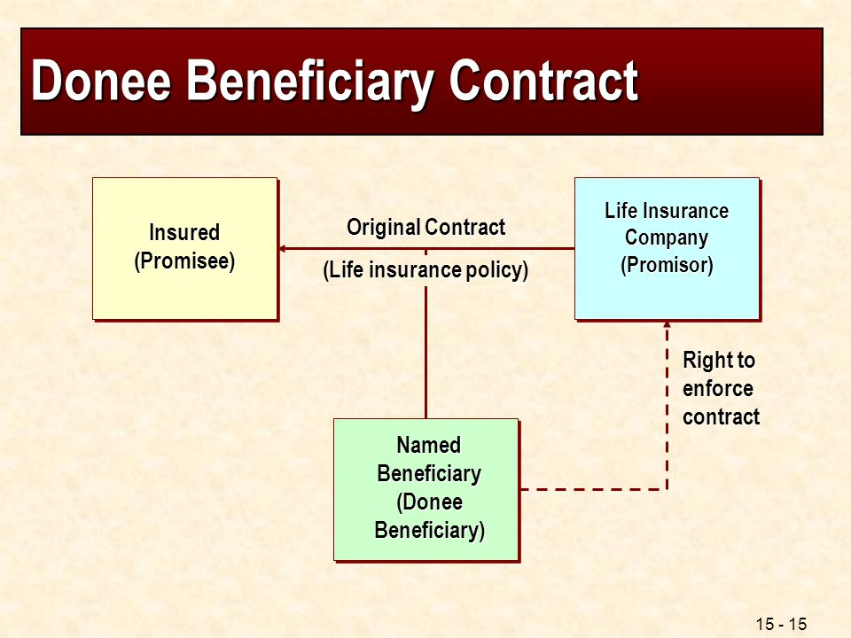 15 - 15 Donee Beneficiary Contract Life Insurance Company (Promisor) Insured (Promisee) Original Contract Right to enforce contract (Life insurance po