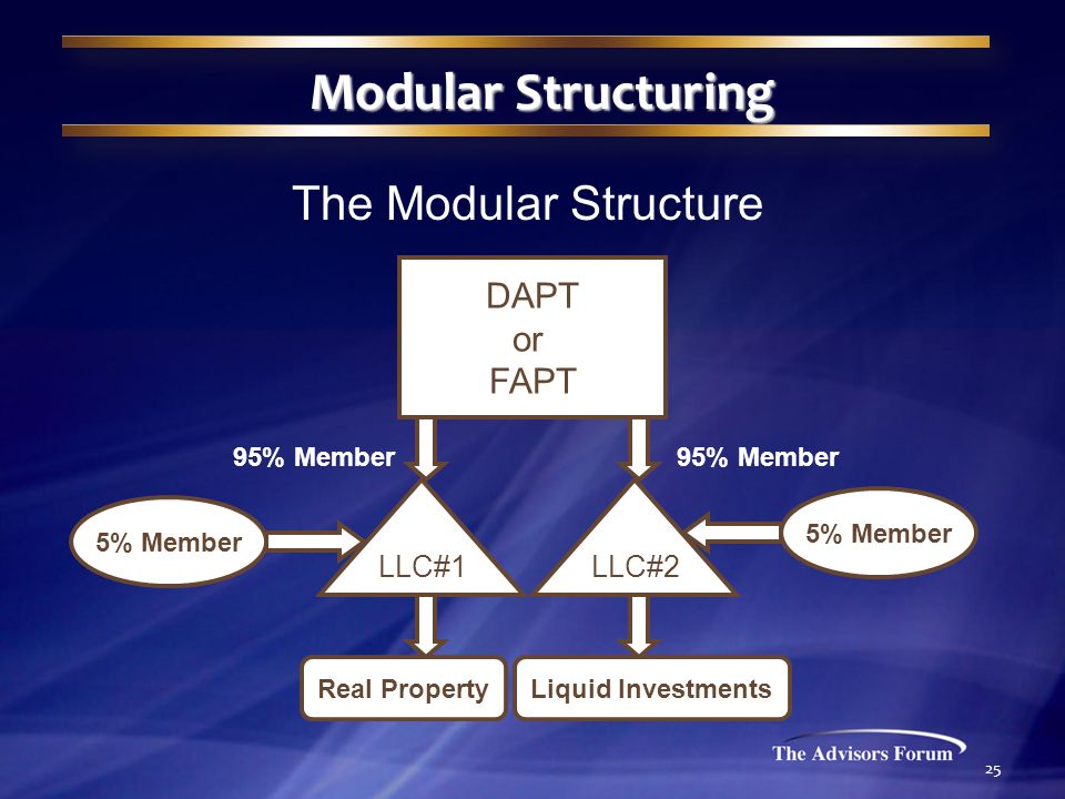 25 Modular Structuring The Modular Structure DAPT or FAPT LLC#1LLC#2 95% Member 5% Member Real PropertyLiquid Investments