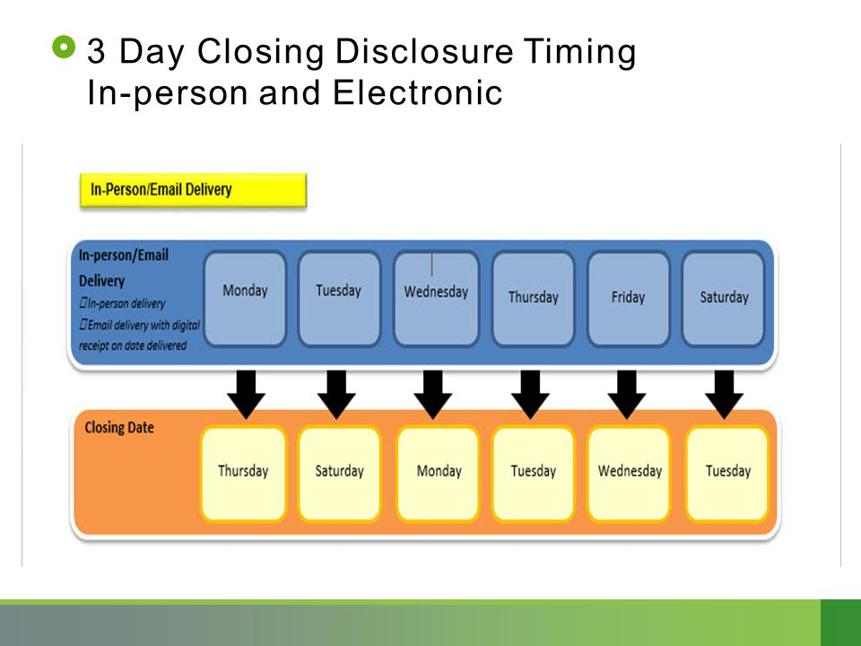 3 Day Closing Disclosure Timing In-person and Electronic