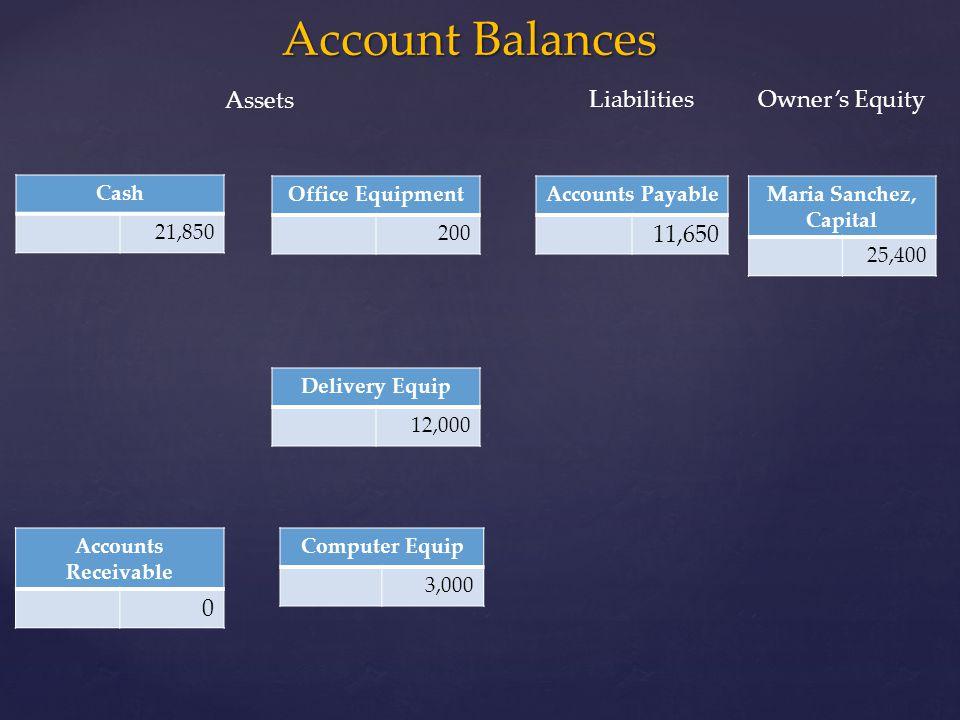 Account Balances Cash 21,850 Office Equipment 200 Maria Sanchez, Capital 25,400 Computer Equip 3,000 Delivery Equip 12,000 Accounts Payable 11,650 Acc