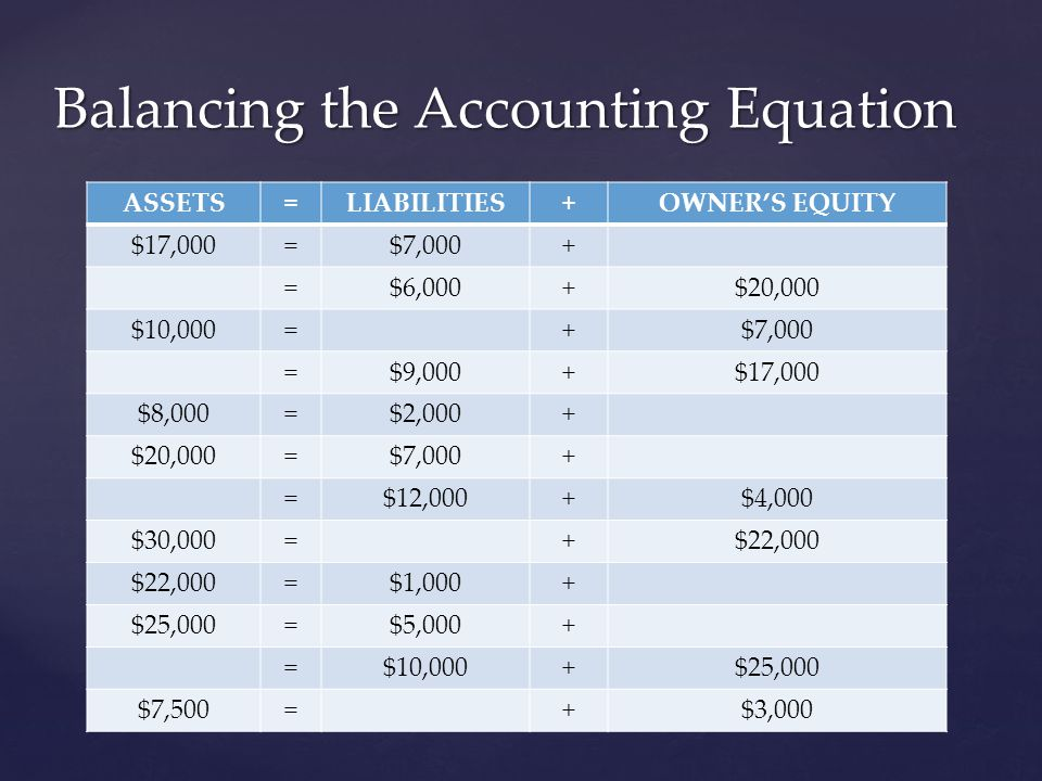 Transactions & Accounts  Business Transaction – an economic event that causes a change in assets, liabilities, or owner's equity  Account – a subdivision under assets, liabilities, or owner's equity.