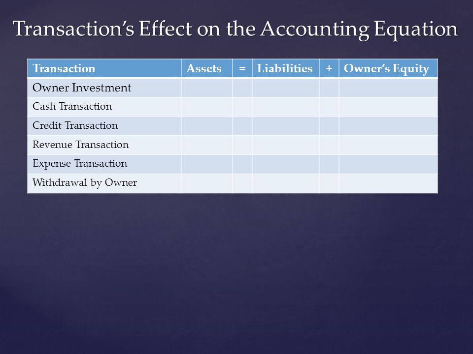Transaction's Effect on the Accounting Equation TransactionAssets=Liabilities+Owner's Equity Owner Investment Cash Transaction Credit Transaction Reve