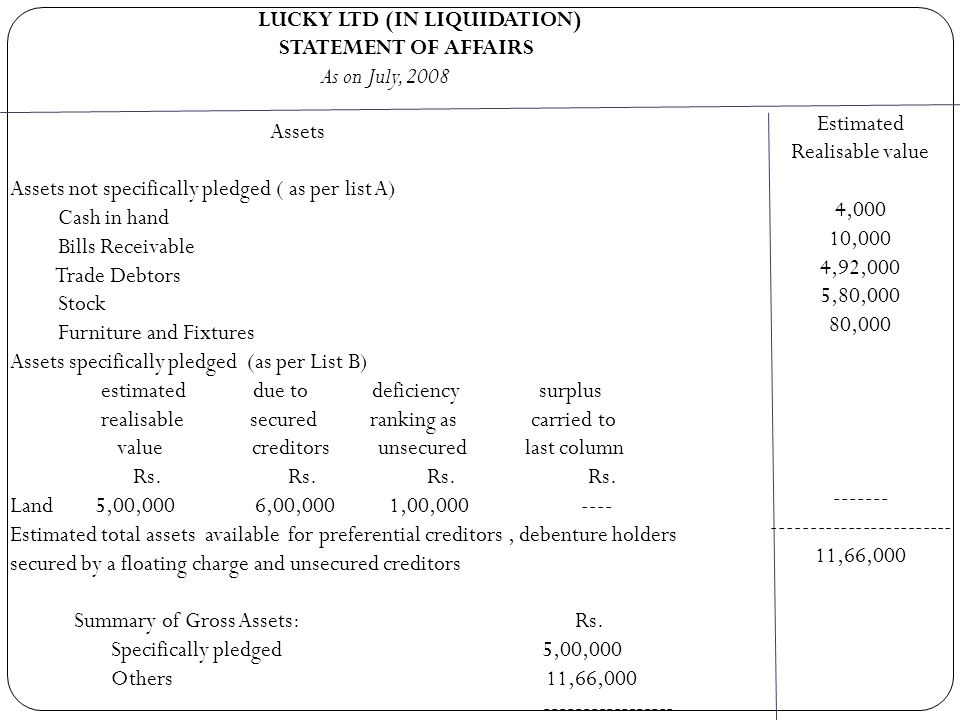 SOLUTION Unsecured Creditors as per List E : Rs.