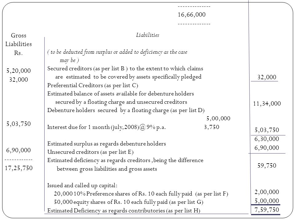 LUCKY LTD (IN LIQUIDATION) STATEMENT OF AFFAIRS As on July, 2008 Assets Assets not specifically pledged ( as per list A) Cash in hand Bills Receivable Trade Debtors Stock Furniture and Fixtures Assets specifically pledged (as per List B) estimated due to deficiency surplus realisable secured ranking as carried to value creditors unsecured last column Rs.