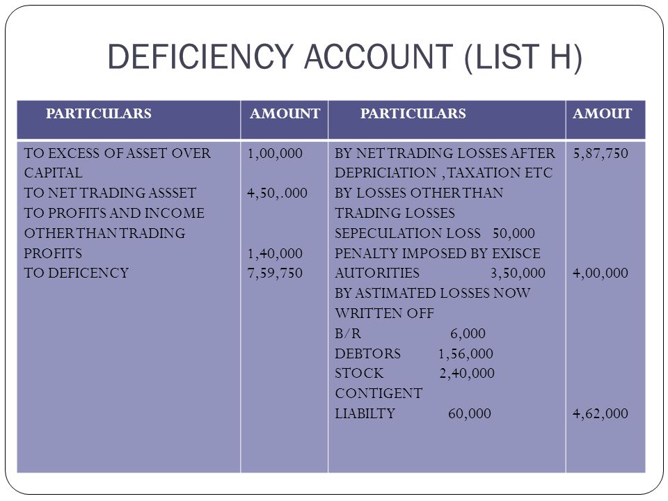 -------------- 16,66,000 -------------- Liabilities ( to be deducted from surplus or added to deficiency as the case may be ) Secured creditors (as per list B ) to the extent to which claims are estimated to be covered by assets specifically pledged Preferential Creditors (as per list C) Estimated balance of assets available for debenture holders secured by a floating charge and unsecured creditors Debenture holders secured by a floating charge (as per list D) 5,00,000 Interest due for 1 month (july,2008)@ 9% p.a.