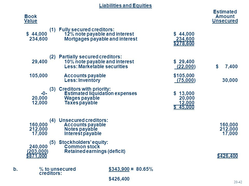 Liabilities and Equities Estimated BookAmount ValueUnsecured (1)Fully secured creditors: $ 44,000 12% note payable and interest$ 44,000 234,600 Mortga