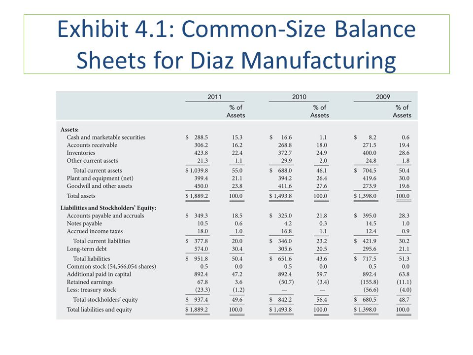 Exhibit 4.1: Common-Size Balance Sheets for Diaz Manufacturing