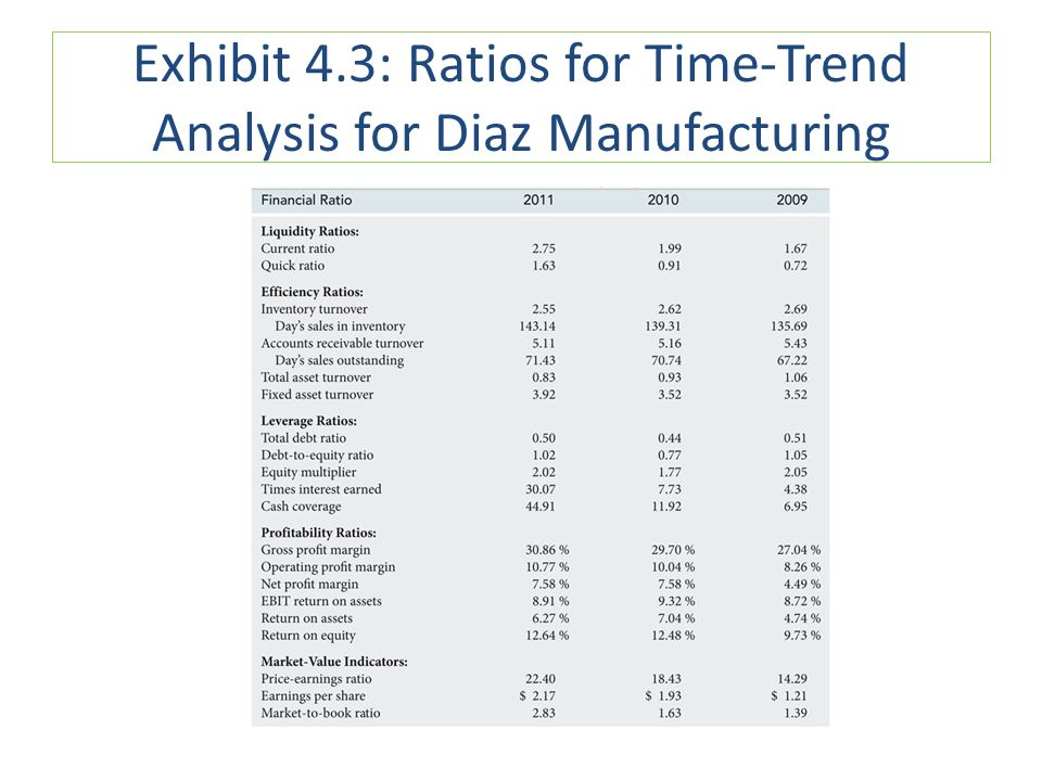 Exhibit 4.3: Ratios for Time-Trend Analysis for Diaz Manufacturing