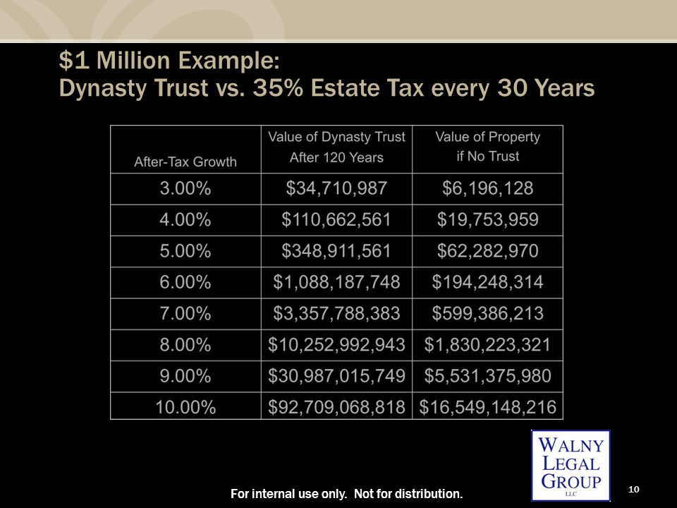10 $1 Million Example: Dynasty Trust vs. 35% Estate Tax every 30 Years For internal use only. Not for distribution.