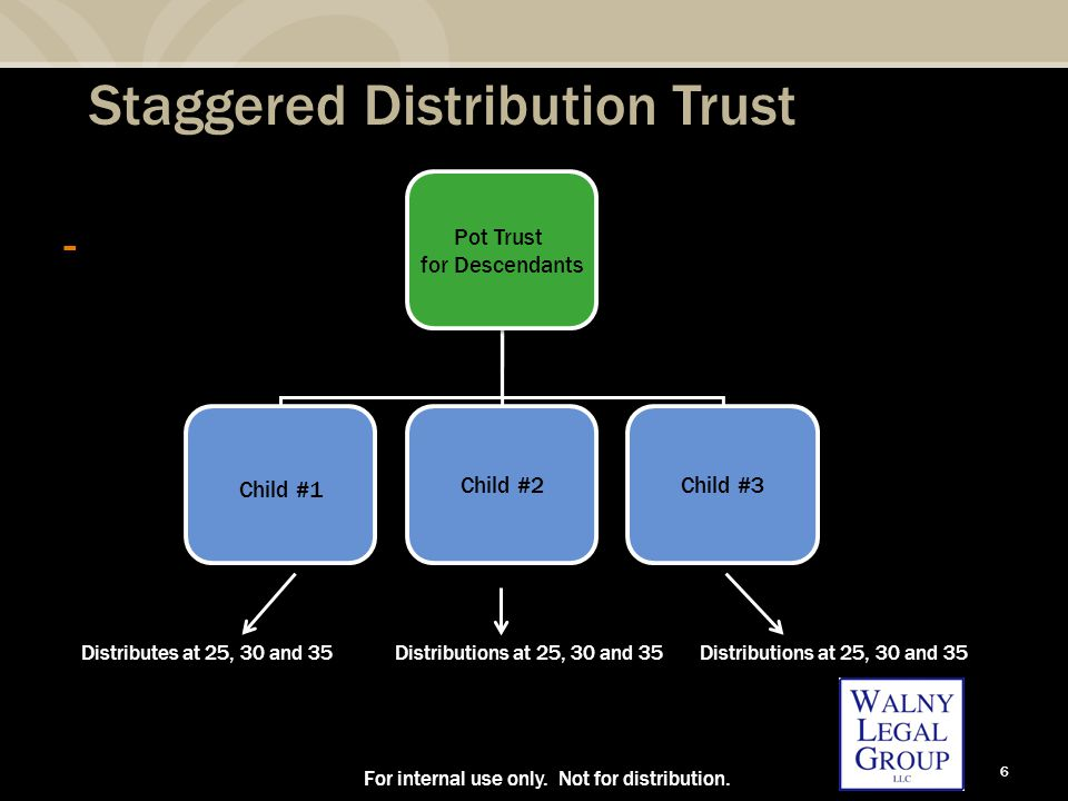 6 Staggered Distribution Trust - For internal use only. Not for distribution. Pot Trust for Descendants Pot Trust for Descendants Child #1 Child #2 Ch