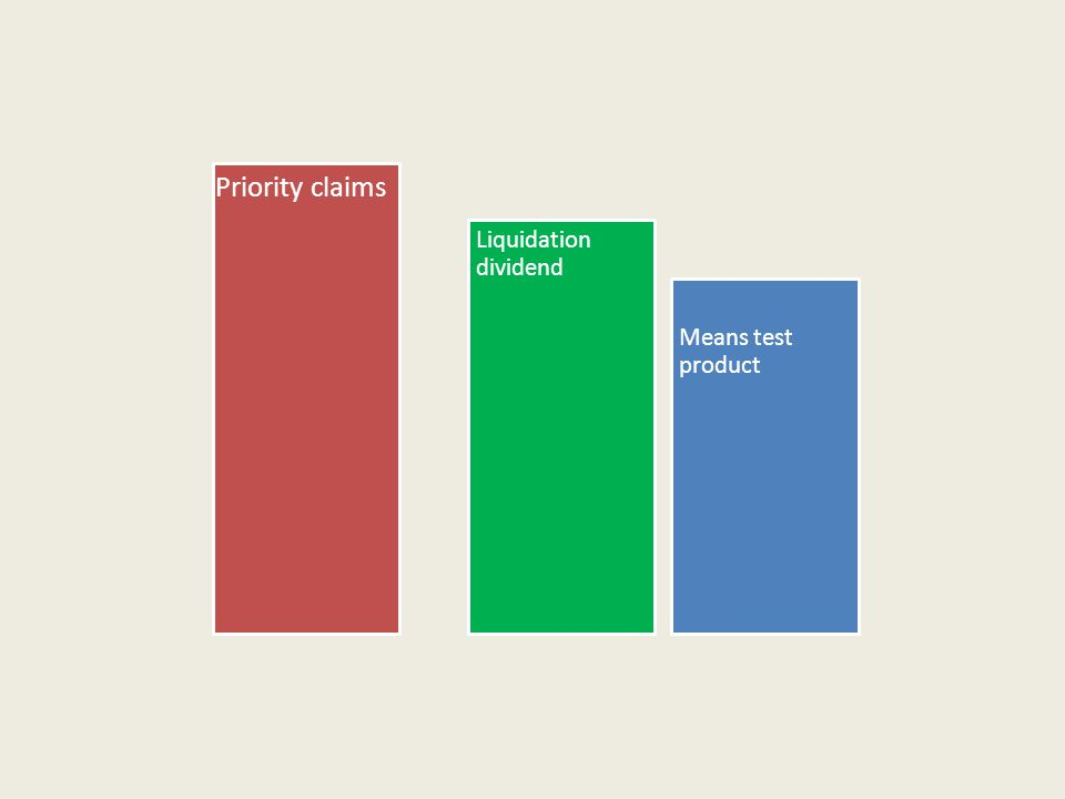 Priority claims Liquidation dividend Means test product