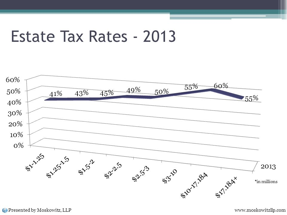 Estate Tax Rates - 2013 Presented by Moskowitz, LLP www.moskowitzllp.com