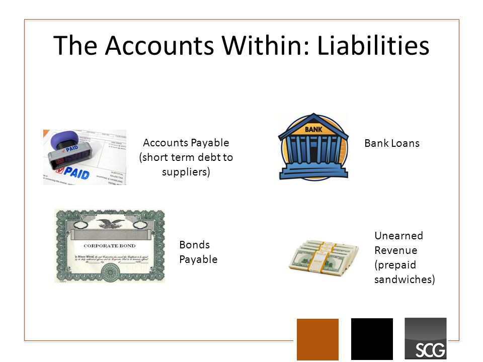 The Accounts Within: Liabilities Accounts Payable (short term debt to suppliers) Bank Loans Bonds Payable Unearned Revenue (prepaid sandwiches)