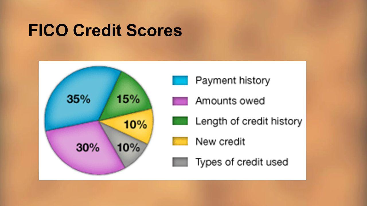FICO Credit Scores