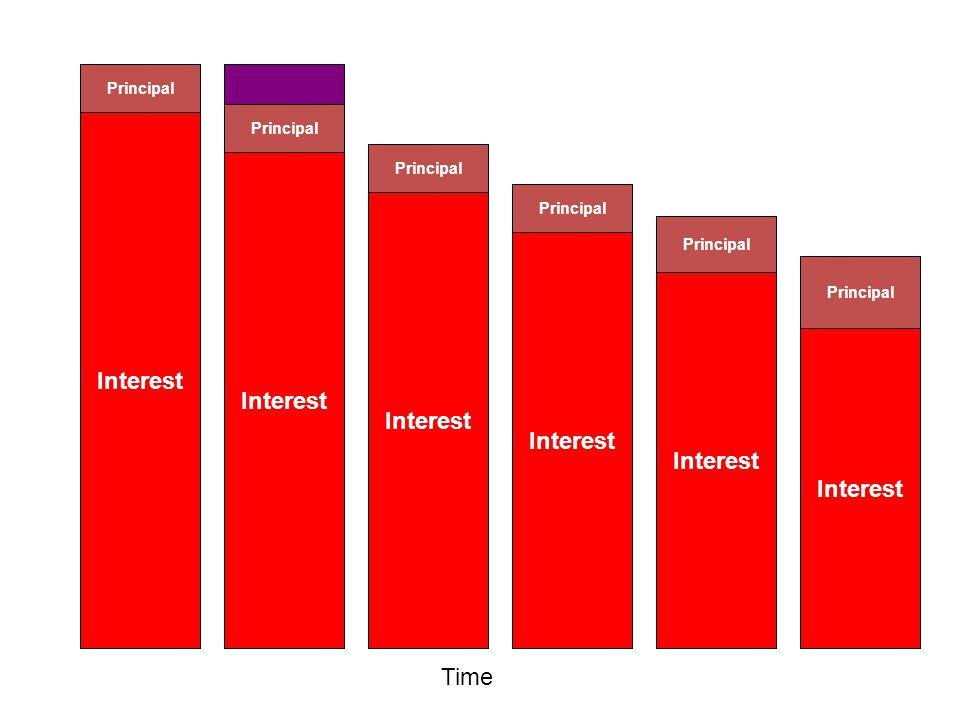 Monthly Payment Monthly Payment Monthly Payment Monthly Payment Monthly Payment Monthly Payment Monthly Payment Interest Principal Interest Principal Interest Principal Interest Principal Interest Principal Interest Principal Time