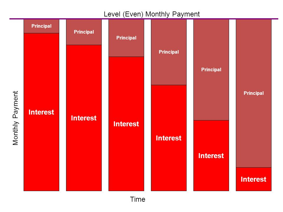 Monthly Payment Interest Principal Interest Principal Interest Principal Interest Principal Interest Principal Interest Principal Time Level (Even) Monthly Payment