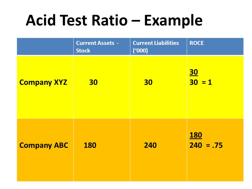 Current Assets - Stock Current Liabilities ('000) ROCE Company XYZ 30 30 = 1 Company ABC 180 240 180 240 =.75 Acid Test Ratio – Example