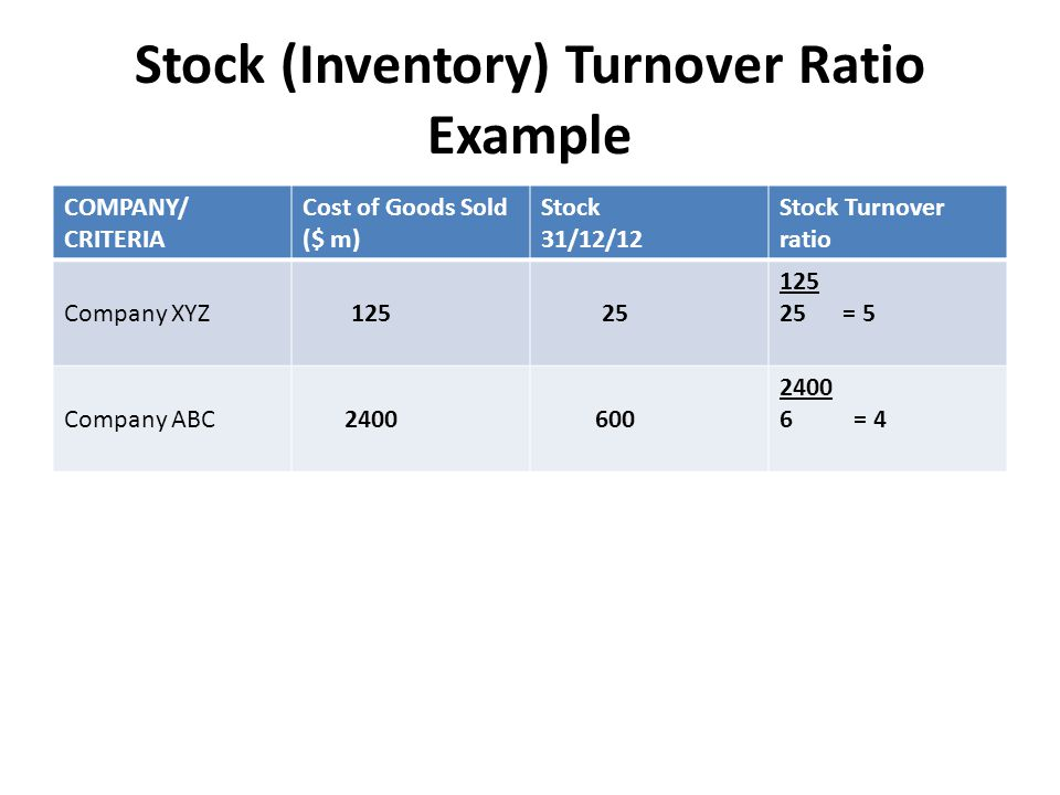 Stock (Inventory) Turnover Ratio Example COMPANY/ CRITERIA Cost of Goods Sold ($ m) Stock 31/12/12 Stock Turnover ratio Company XYZ 125 25 125 25 = 5 Company ABC 2400 600 2400 6 = 4