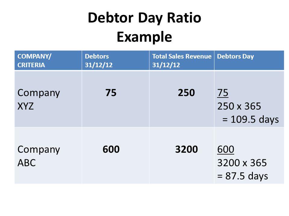 Debtor Day Ratio Example COMPANY/ CRITERIA Debtors 31/12/12 Total Sales Revenue 31/12/12 Debtors Day Company XYZ 75 250 75 250 x 365 = 109.5 days Company ABC 600 3200600 3200 x 365 = 87.5 days