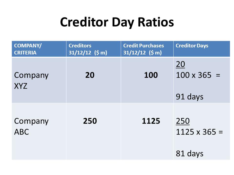 Creditor Day Ratios COMPANY/ CRITERIA Creditors 31/12/12 ($ m) Credit Purchases 31/12/12 ($ m) Creditor Days Company XYZ 20 100 20 100 x 365 = 91 days Company ABC 250 1125250 1125 x 365 = 81 days