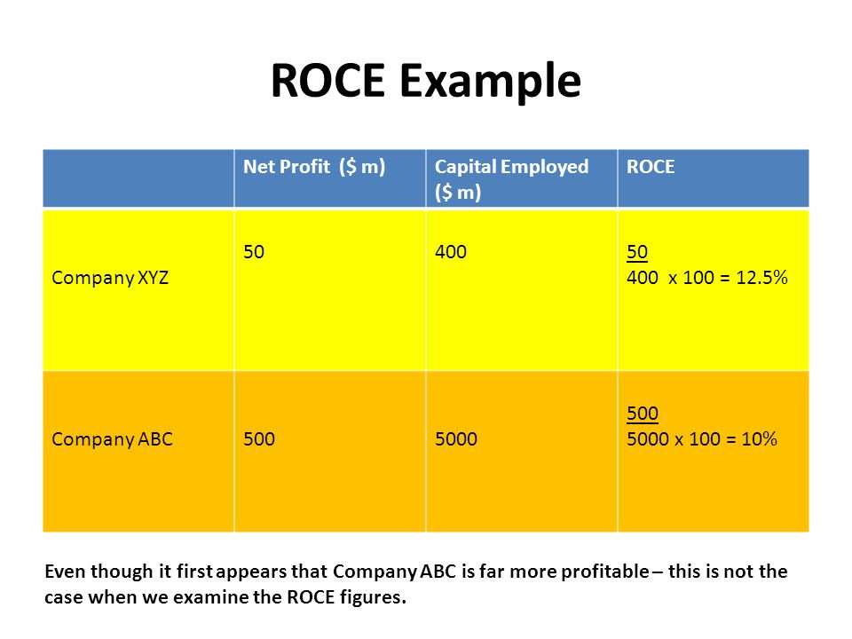 ROCE Example Net Profit ($ m)Capital Employed ($ m) ROCE Company XYZ 5040050 400 x 100 = 12.5% Company ABC5005000 500 5000 x 100 = 10% Even though it first appears that Company ABC is far more profitable – this is not the case when we examine the ROCE figures.