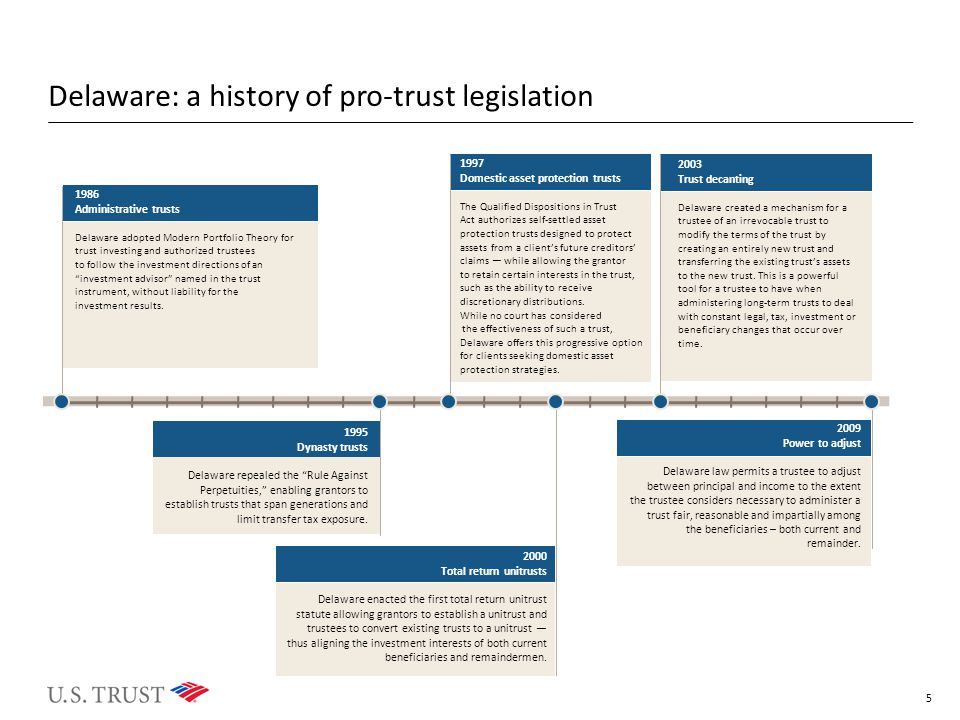 Delaware: a history of pro-trust legislation 1986 Administrative trusts Delaware adopted Modern Portfolio Theory for trust investing and authorized trustees to follow the investment directions of an investment advisor named in the trust instrument, without liability for the investment results.