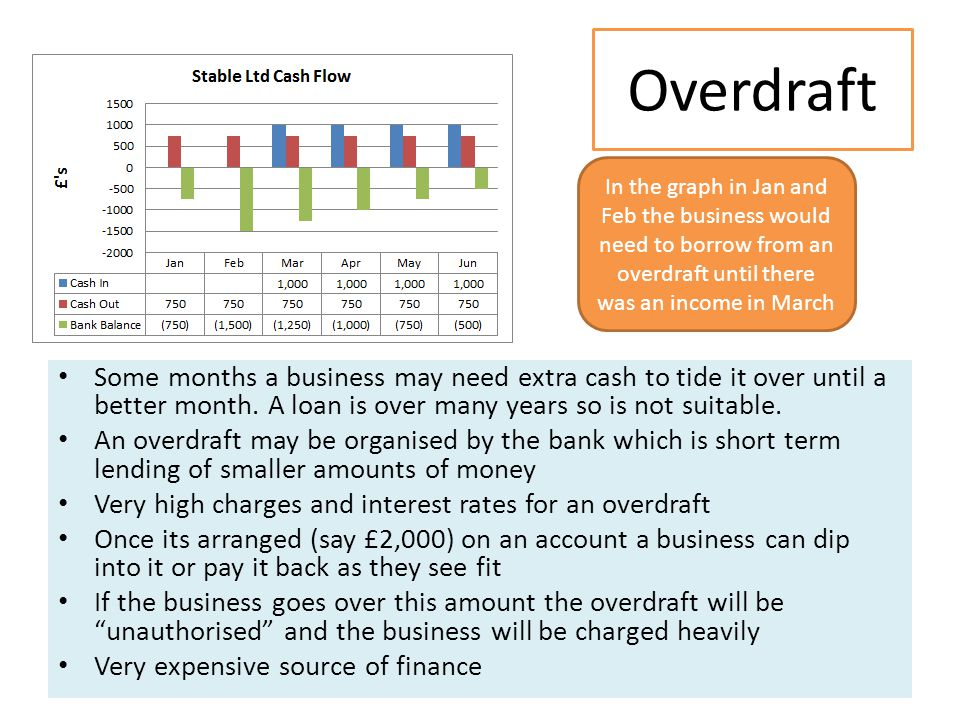 Overdraft Some months a business may need extra cash to tide it over until a better month. A loan is over many years so is not suitable. An overdraft