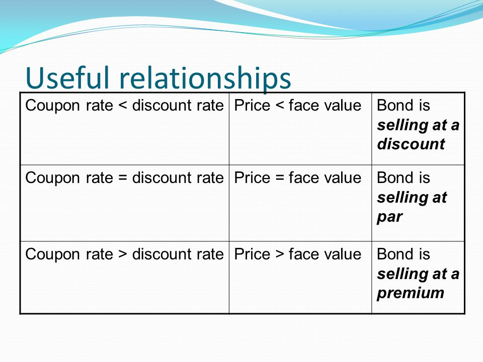 Useful relationships Coupon rate < discount ratePrice < face valueBond is selling at a discount Coupon rate = discount ratePrice = face valueBond is selling at par Coupon rate > discount ratePrice > face valueBond is selling at a premium