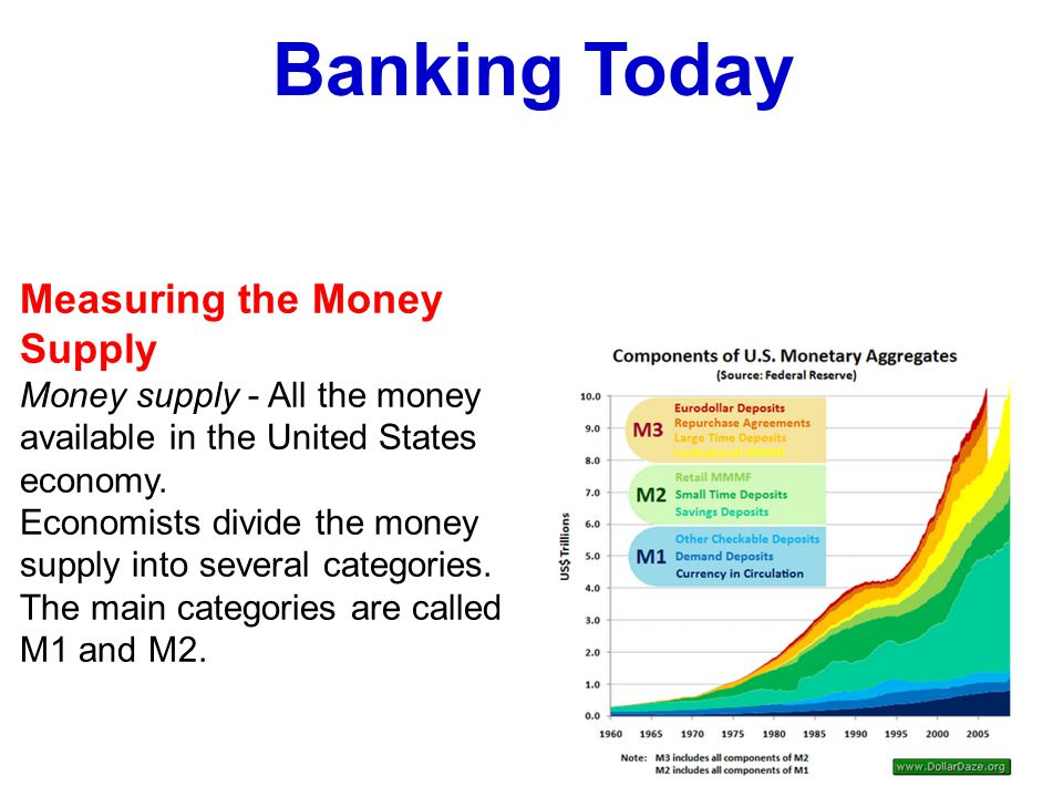 Measuring the Money Supply Money supply - All the money available in the United States economy.