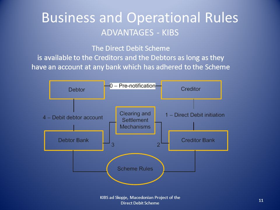 Business and Operational Rules ADVANTAGES - KIBS KIBS ad Skopje, Macedonian Project of the Direct Debit Scheme 11 The Direct Debit Scheme is available