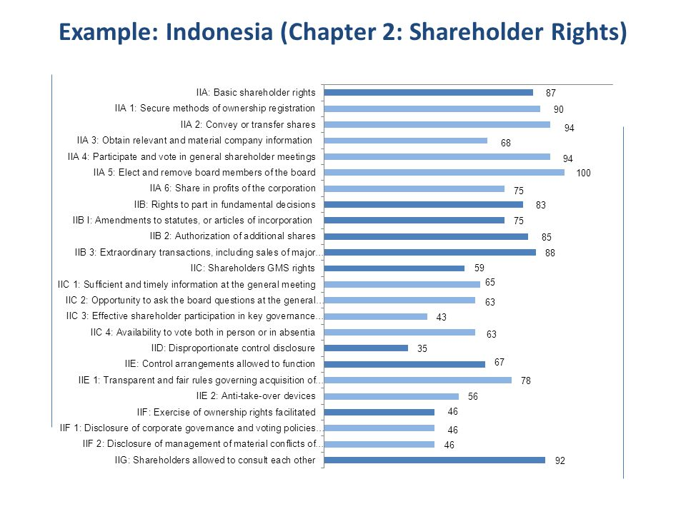 Example: Indonesia (Chapter 2: Shareholder Rights)