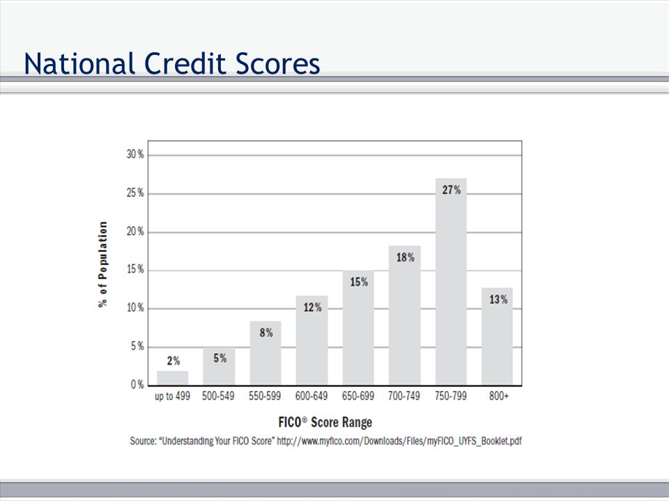 National Credit Scores