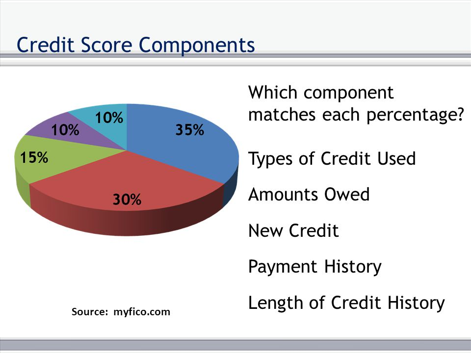 Credit Score Components Source: myfico.com Which component matches each percentage.