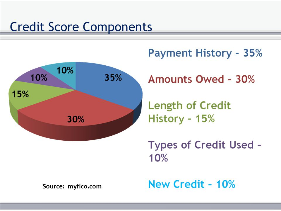 Credit Score Components Source: myfico.com