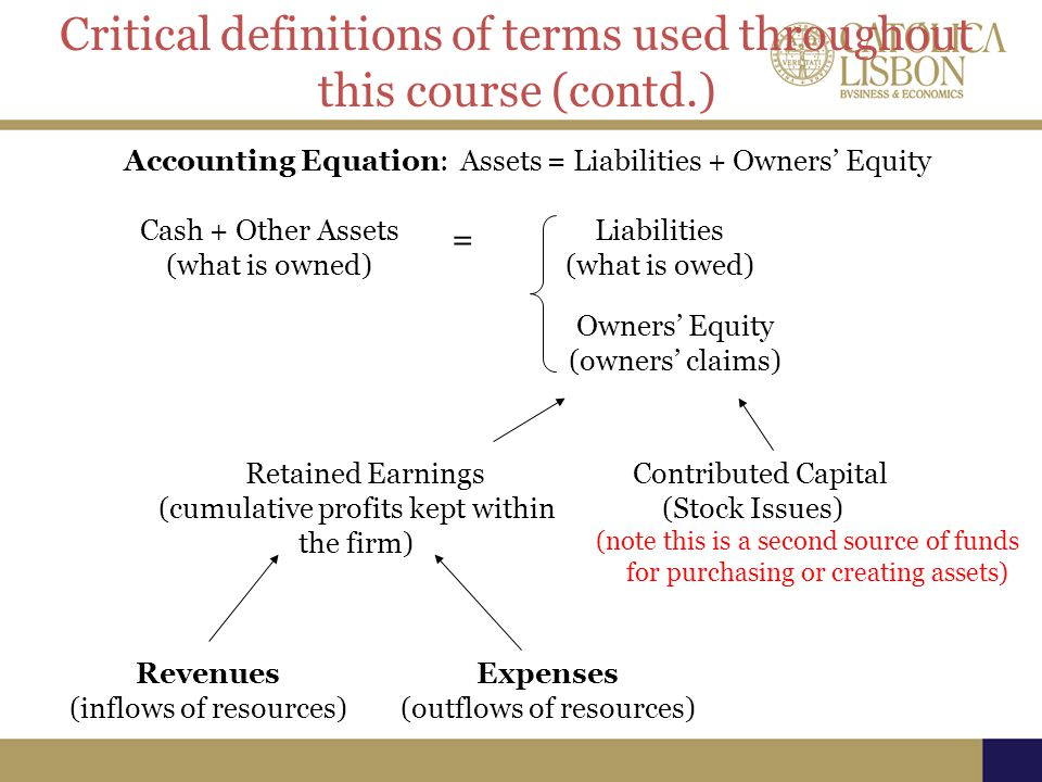 Cash + Other Assets (what is owned) Liabilities (what is owed) Owners' Equity (owners' claims) = Contributed Capital (Stock Issues) (note this is a second source of funds for purchasing or creating assets) Retained Earnings (cumulative profits kept within the firm) Accounting Equation: Assets = Liabilities + Owners' Equity Revenues (inflows of resources) Expenses (outflows of resources) Critical definitions of terms used throughout this course (contd.)
