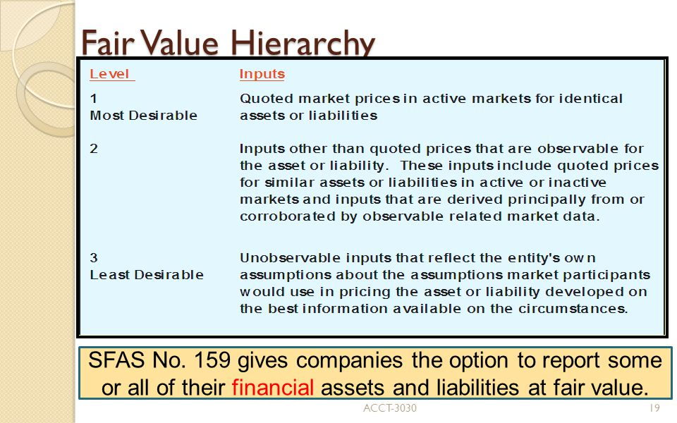 Fair Value Hierarchy SFAS No.