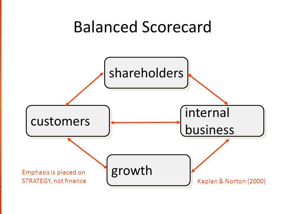 Balanced Scorecard shareholders growth internal business internal business customers Emphasis is placed on STRATEGY, not finance Kaplan & Norton (2000