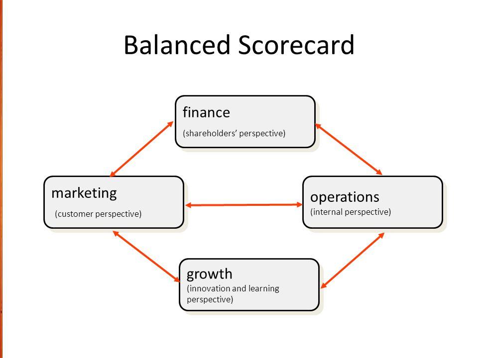Balanced Scorecard finance (shareholders' perspective) finance (shareholders' perspective) growth (innovation and learning perspective) growth (innova