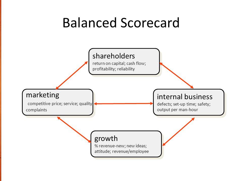 Balanced Scorecard shareholders return on capital; cash flow; profitability; reliability shareholders return on capital; cash flow; profitability; rel