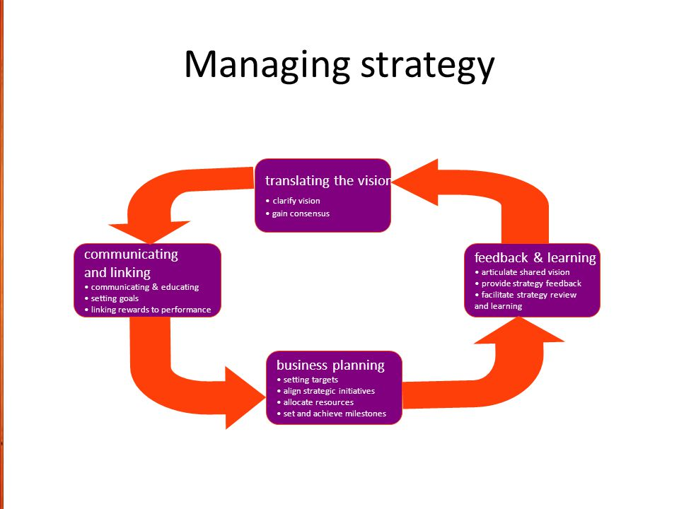 Managing strategy translating the vision clarify vision gain consensus business planning setting targets align strategic initiatives allocate resource