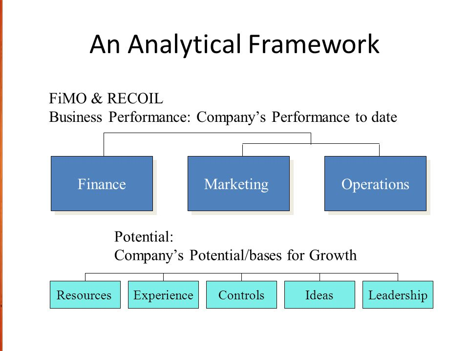 An Analytical Framework FiMO & RECOIL Business Performance: Company's Performance to date Finance Marketing Operations ResourcesExperienceControlsIdea