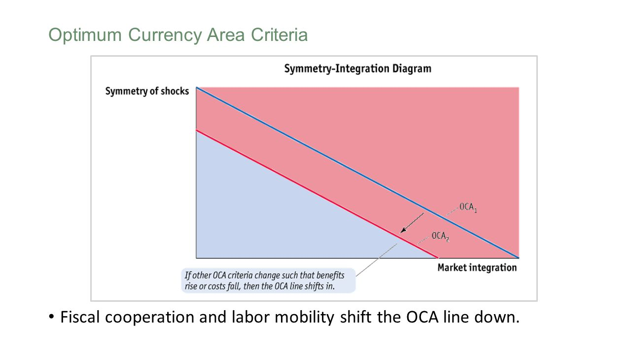 Fiscal cooperation and labor mobility shift the OCA line down. Optimum Currency Area Criteria